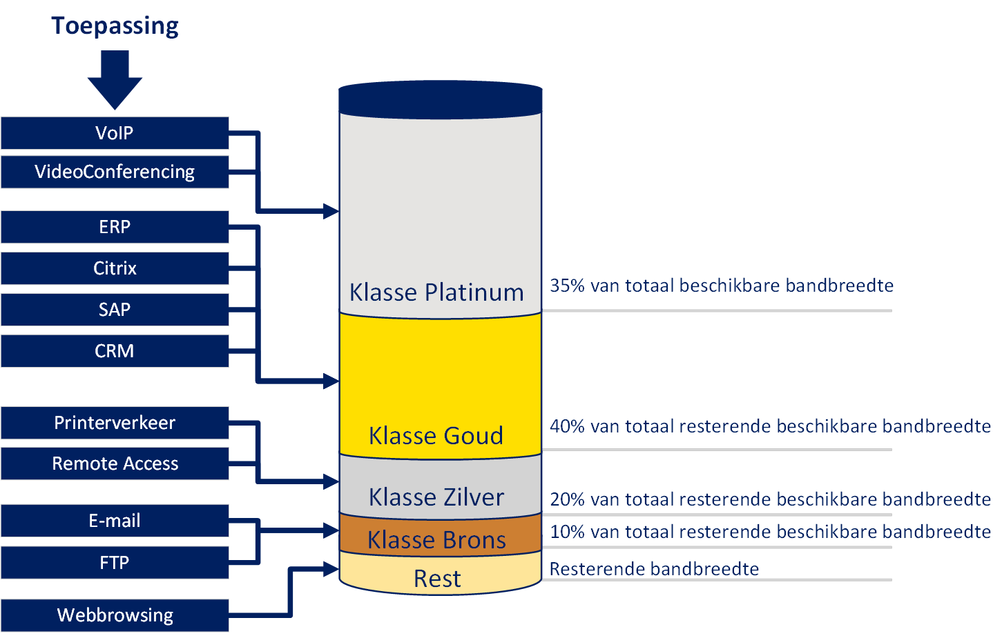 Class of Service Real-Time schematisch